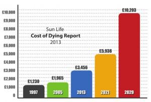 funeral-plans-graph
